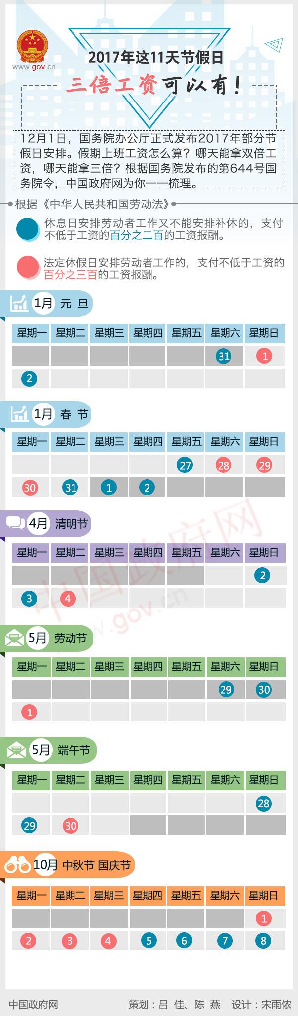 图解:2017年这11天节假日 三倍工资可以有!中国政府网制作